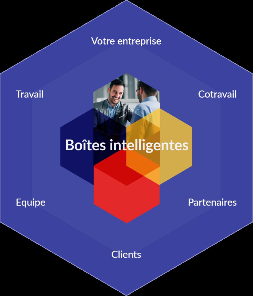 Les boîtes intelligentes améliorent le travail et le travail en équipe